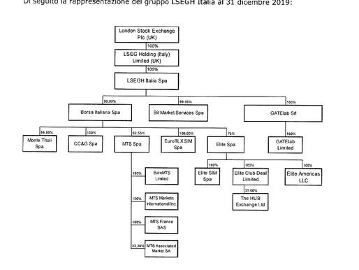 Scaduto il 21 agosto il termine per la presentazione a LSE delle offerte per acquistare MTS