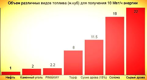 ТОПЛИВНЫЕ БРИКЕТЫ, ЭКОТОПЛИВО, ЕВРОДРОВА, ПИНИ-КЕЙ, PINI-KAY, PINI-KEY