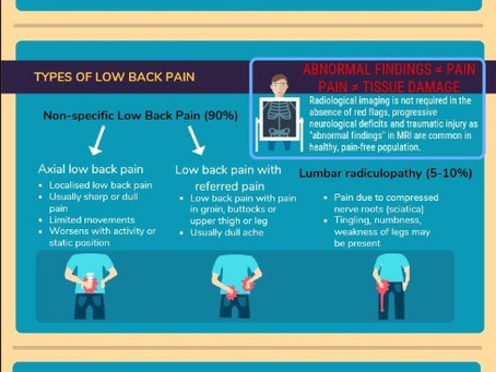 ACUTE LOW BACK PAIN INFOGRAPH