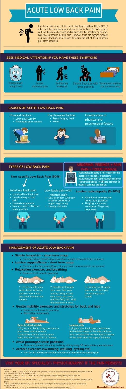 https://infograph.venngage.com/ps/15U8kVAbze4/acute-low-back-pain
