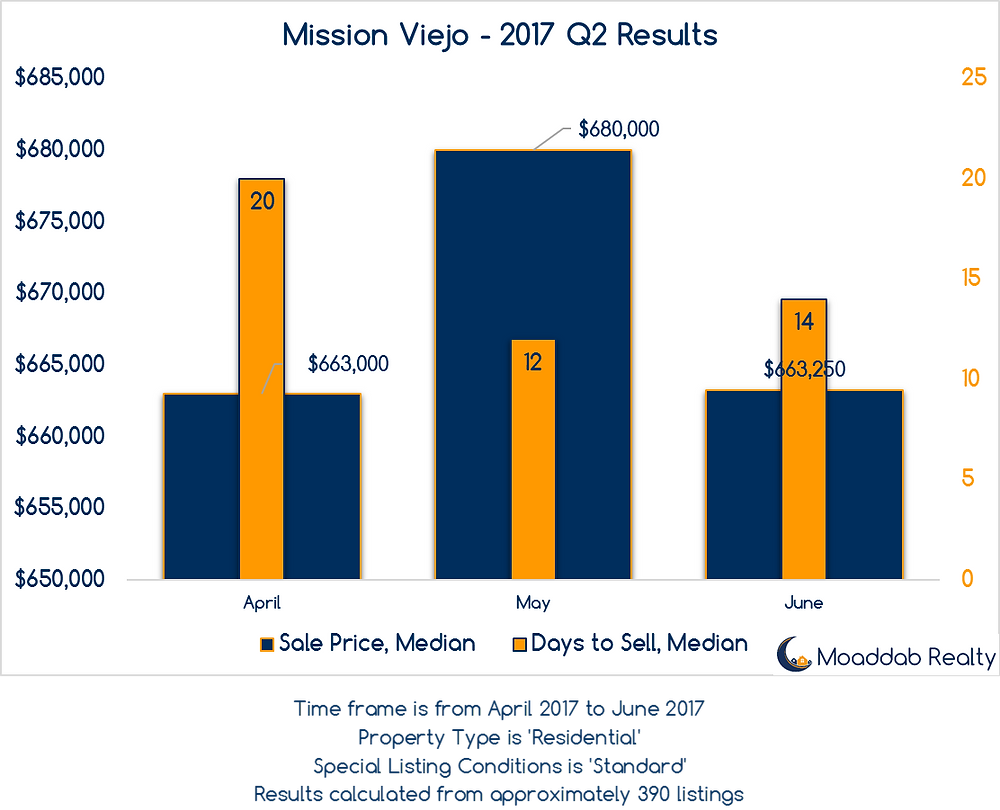 Mission Viejo 2017 Q2 Results