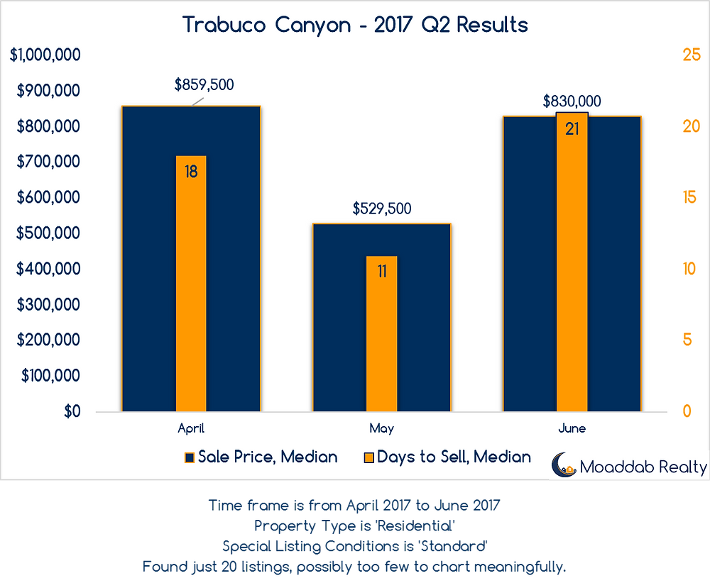 Trabuco Canyon 2017 Q2 Results