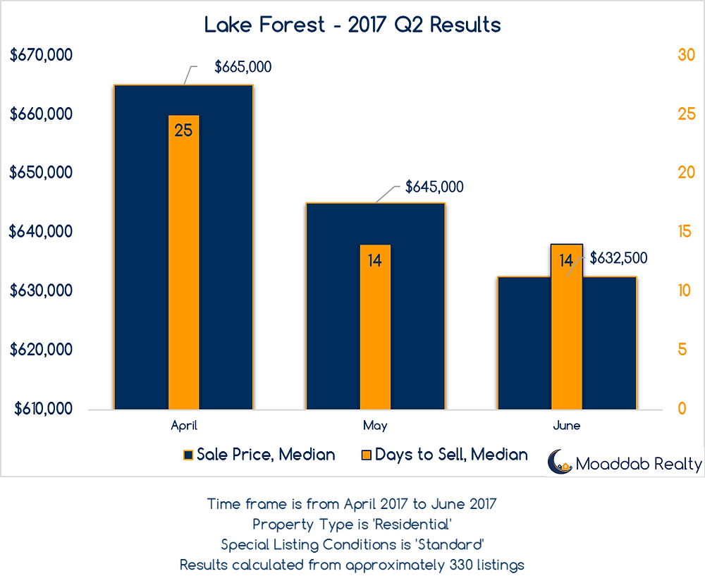 Lake Forest 2017 Q2 Results
