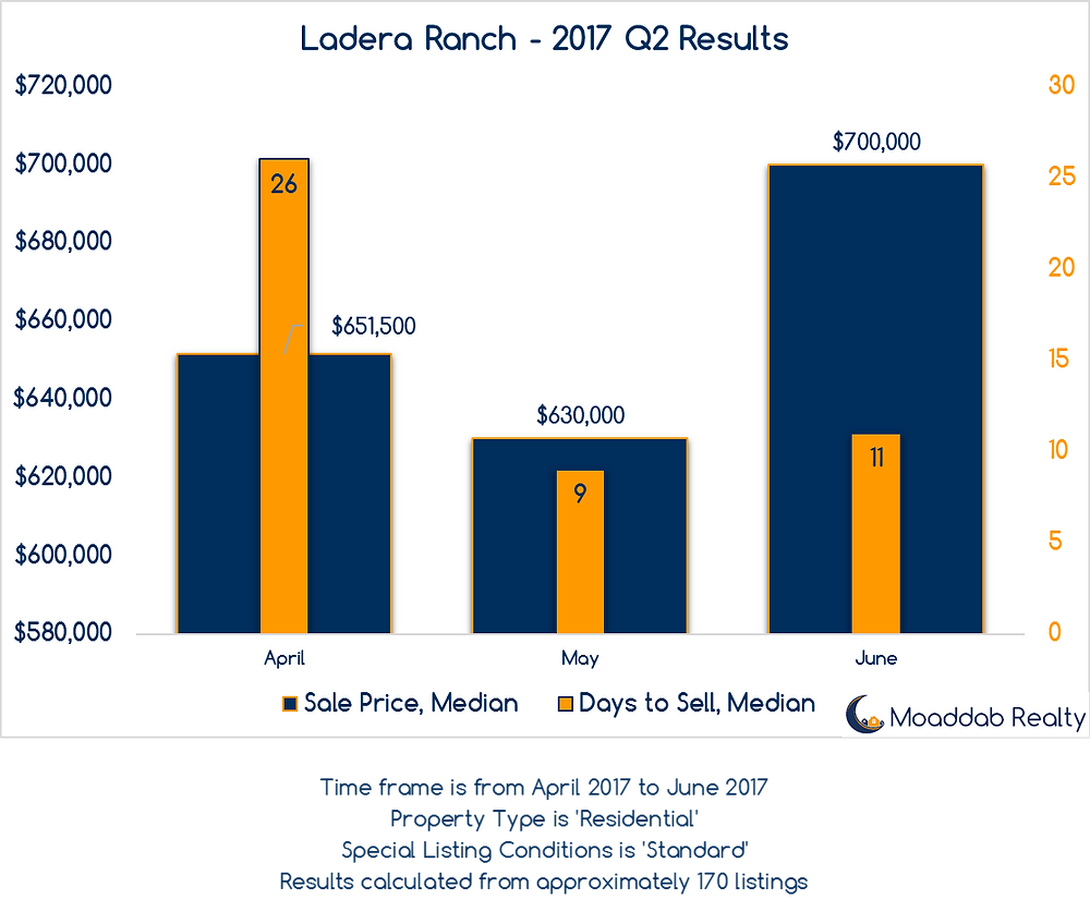 Ladera Ranch 2017 Q2 Results