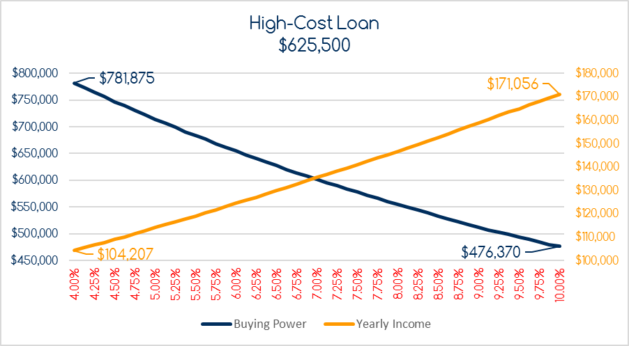 High-Cost Loan, Increase in Rates, Decrease in Buying Power