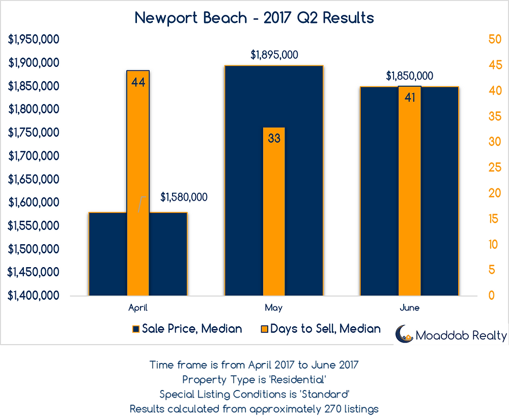 Newport Beach 2017 Q2 Results