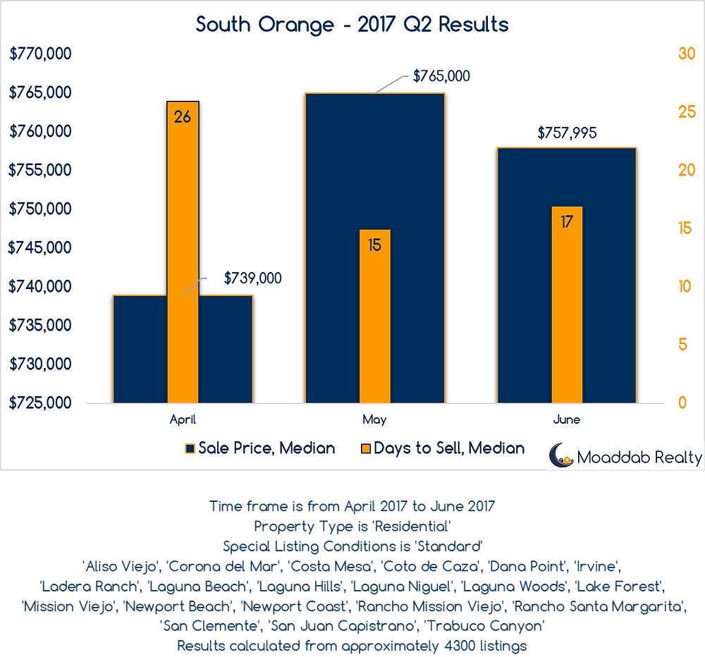 South Orange County 2017 Q2 Results