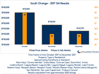 South Orange County 2017-Q4 Results