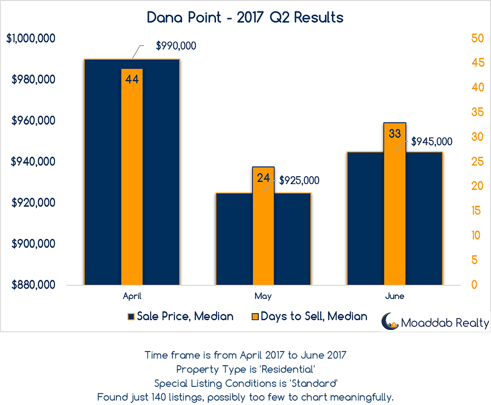 Dana Point 2017 Q2 Results