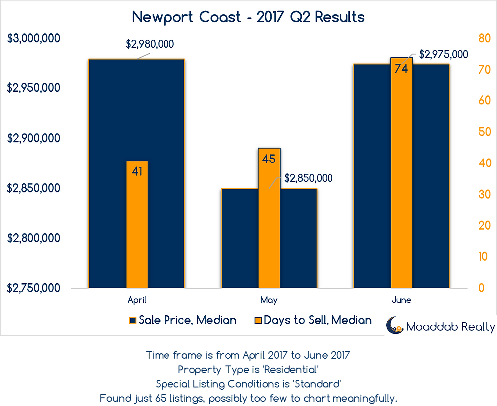 Newport Coast 2017 Q2 Results