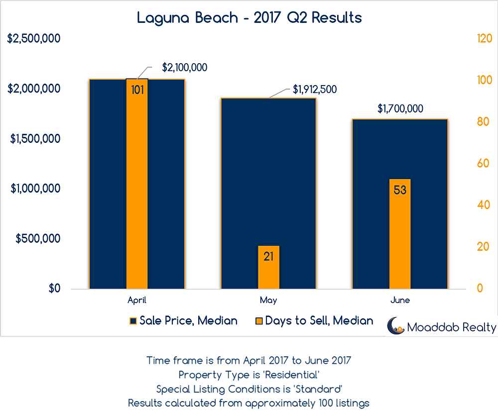 Laguna Beach 2017 Q2 Results