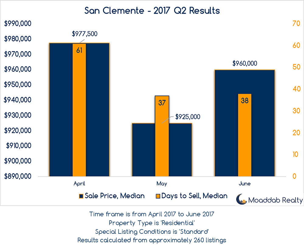 San Clemente 2017 Q2 Results