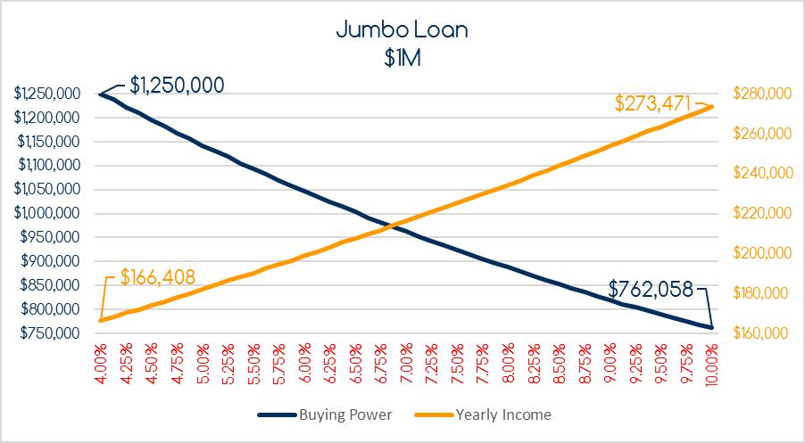 Jumbo Loan, Increase in Rates, Decrease in Buying Power