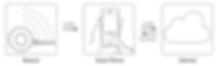 株式会社GT Japan - オムニ、マイモ、セクター、小型アンテナ、マルチバンド、シングルアンテナ、MIMO、SIMO、Multi Band、Omni、室内アンテナ、インドアアンテナ、小型アンテナ、パッチアンテナ、レピーター、ビーコン、無線ソリューション、Beacon