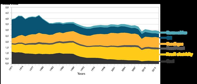 Energy use industry fuel IEA_SINTEF.png