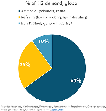 hydrogen demand sectors pie chart.PNG