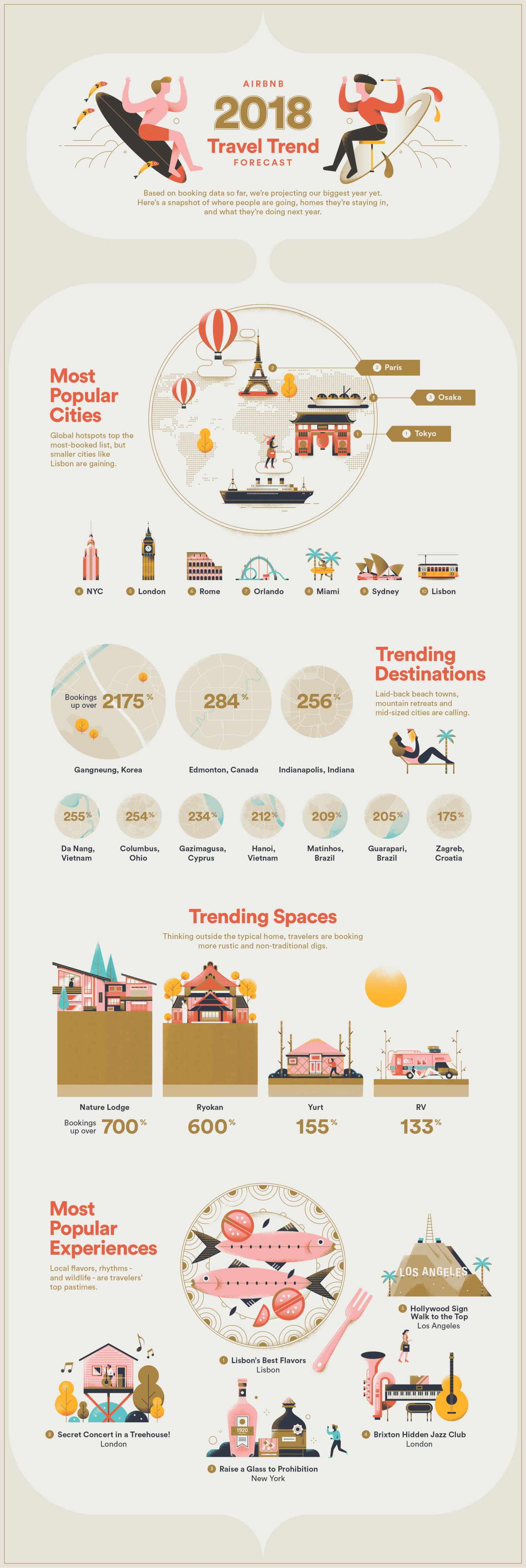 AirBnB Travel Trends