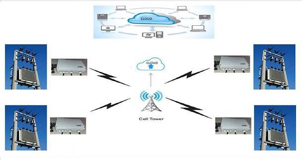 IoT Transformer Monitoring Solutions