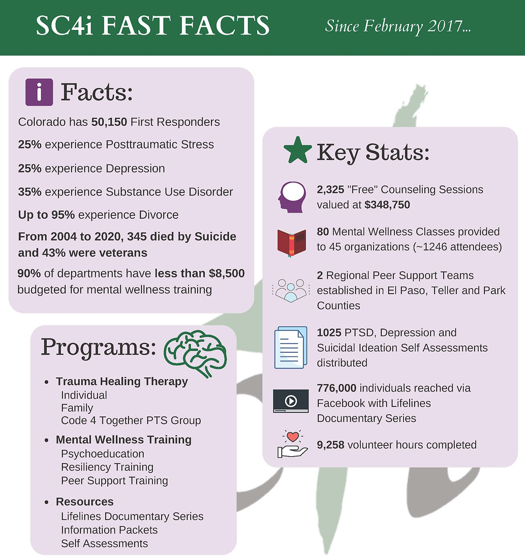 SC4i%202020%20Fast%20Facts(1)_edited.jpg