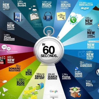 60 Seconds in Digital Marketing