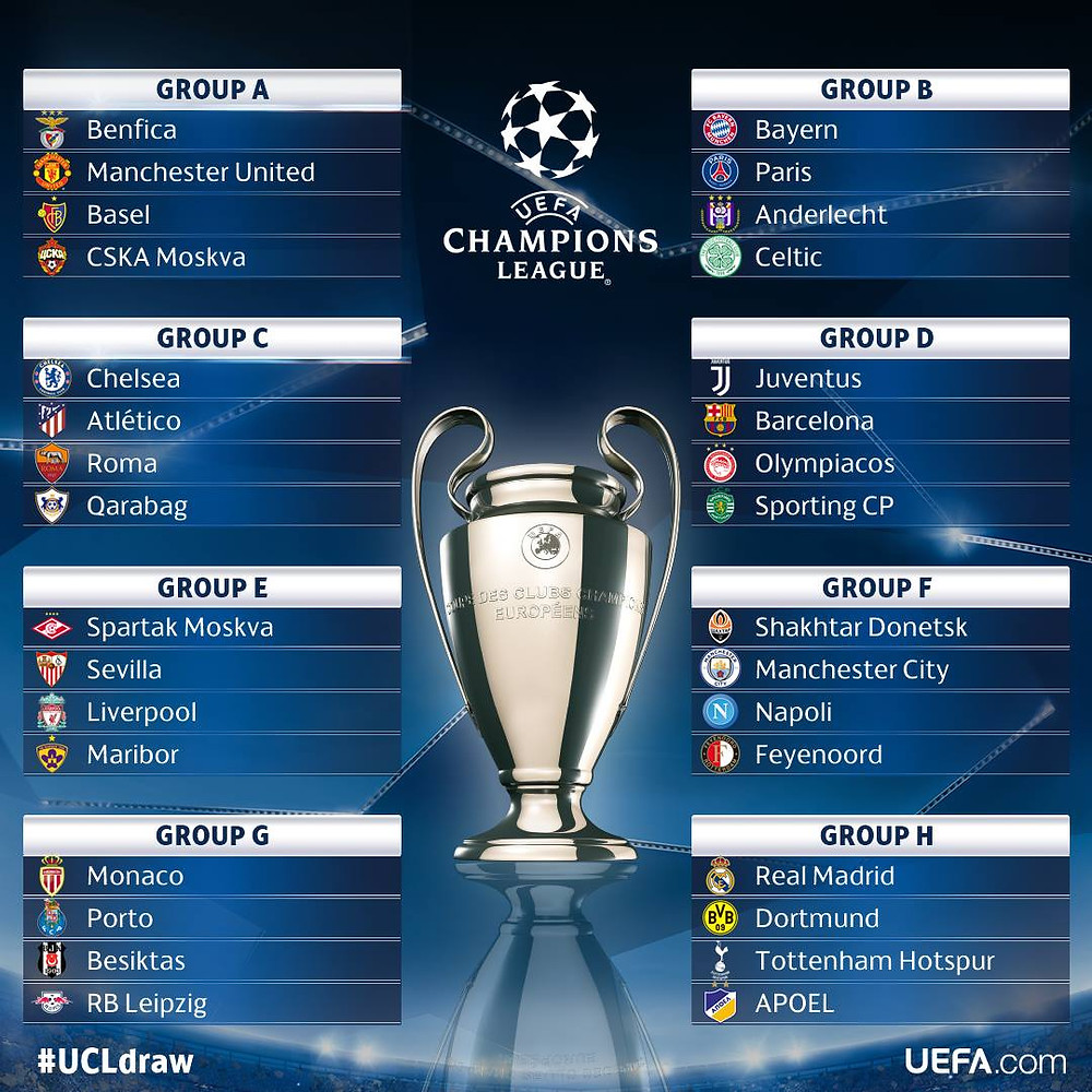 Grupos da Champions