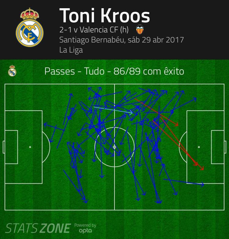 Gráfico indica 86 passes certos de 89 dados por Kroos