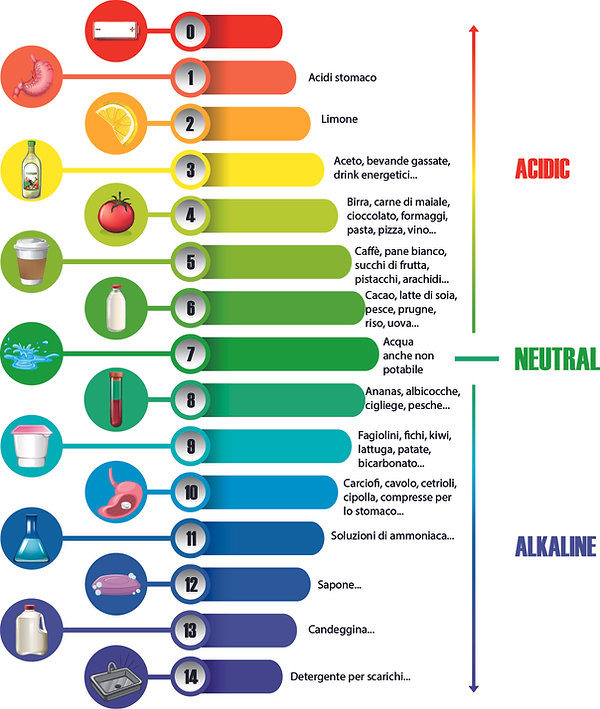 tabella alcalino.jpg