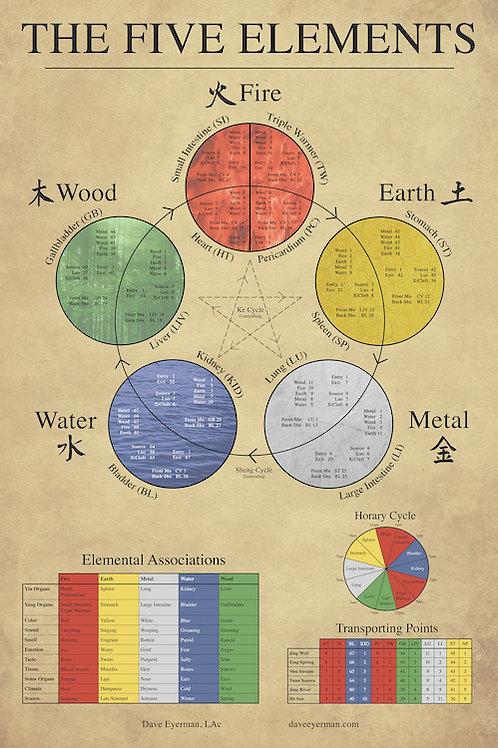 Five Elements Poster