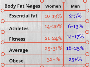 What's the deal with body fat percentages?