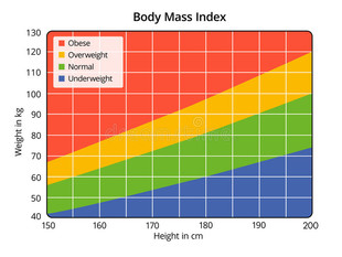 The facts about BMI