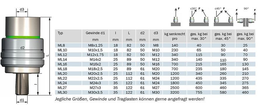 Bemaßungs-Tabelle für die verschiedenen Maße der Click Screw