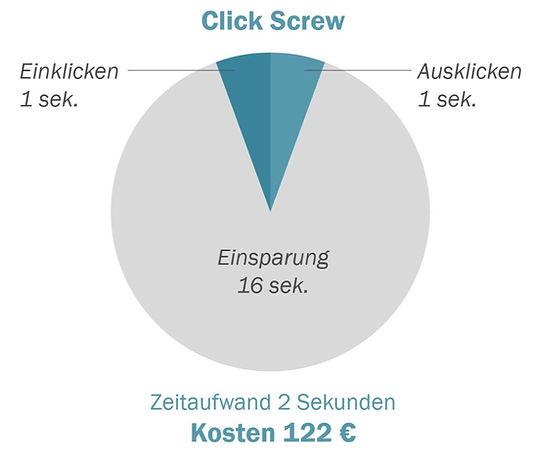 Grafik zum Zeit- und Kostenaufwand einer Click Screw