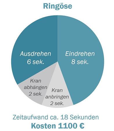 Grafik zum Zeit- und Kostenaufwand einer Ringöse