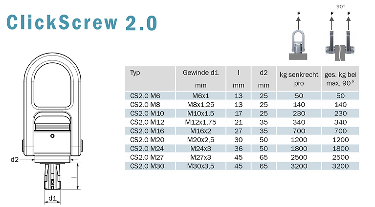 Click Screw 2.0 Tabelle.PNG