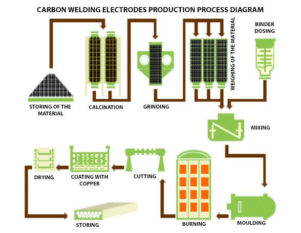schemat-procesu-produkcyjnego-en.png