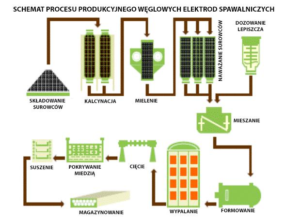 schemat procesu produkcyjnego.png