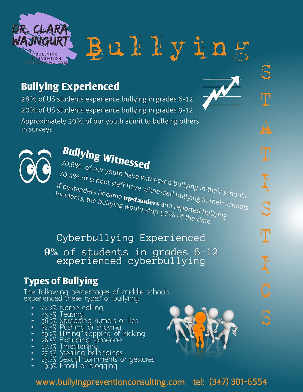 Bullying witnessed, bystanders, cyberbullying, types of bullying, upstanders