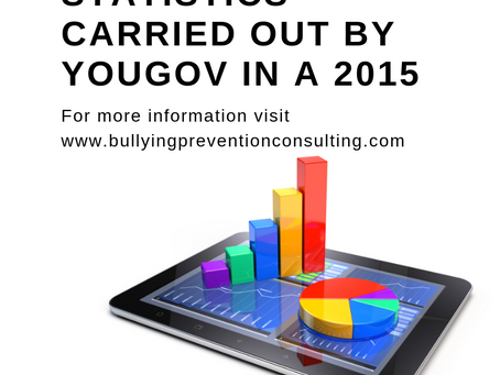 Statistics carried out  by YouGov in a 2015
