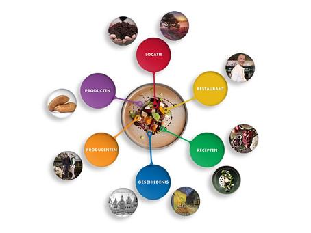 Dutch Cuisine werkt aan consumentenwebsite
