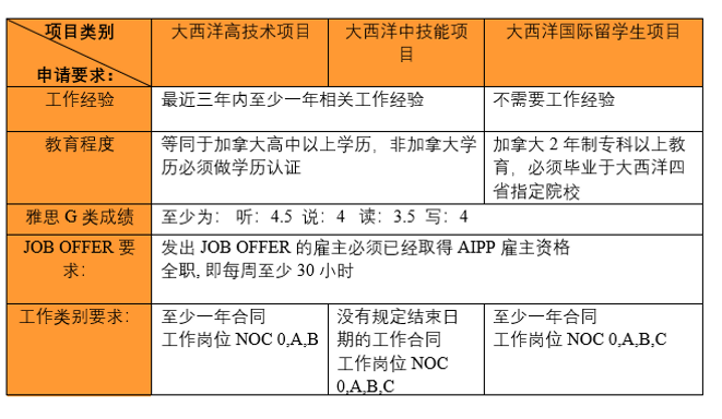 AIPP 要求表.png