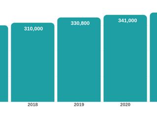 加拿大移民局2018年度报告精要
