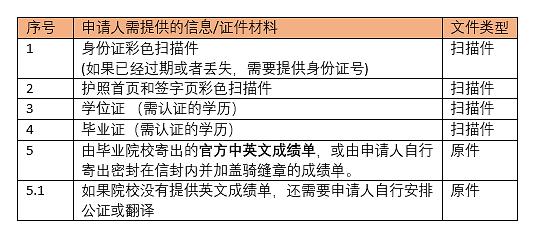 学历认证.png