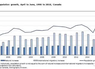 本季度加拿大国际移民达到前所未有的水平