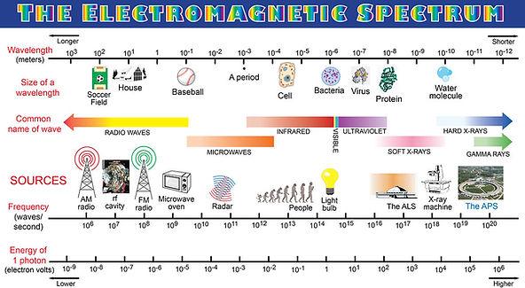 Electromagnetic spectrum.jpg