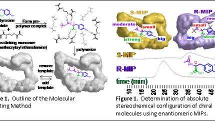 Absolute Configuration Determination Using Enantiomeric Pairs of Molecularly Imprinted Polymers