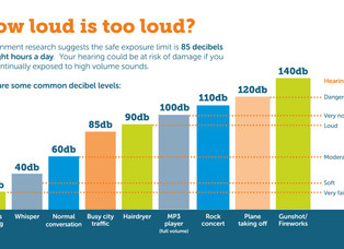 Noise and your Health