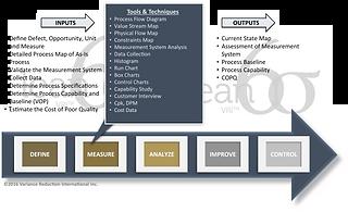 Variance Reduction International - DMAIC Outline, Lean