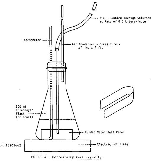 MIL-C-22230 §4.5.3 Test Panels