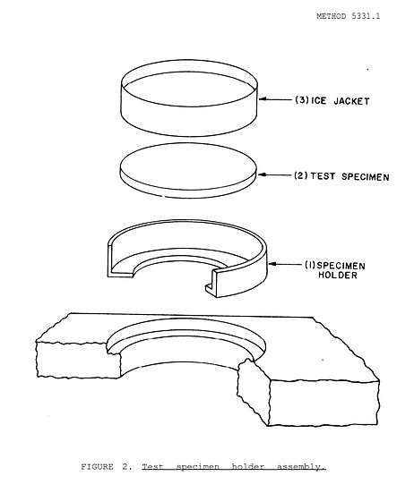 FTM 5331 Test Specimen
