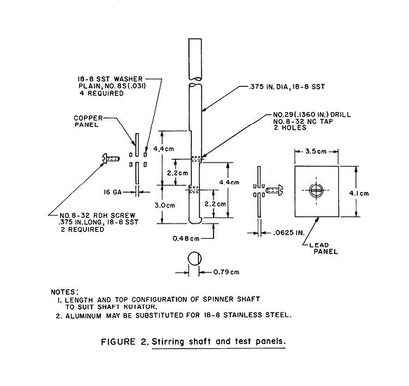 FTM 5321 SOD Test Panels